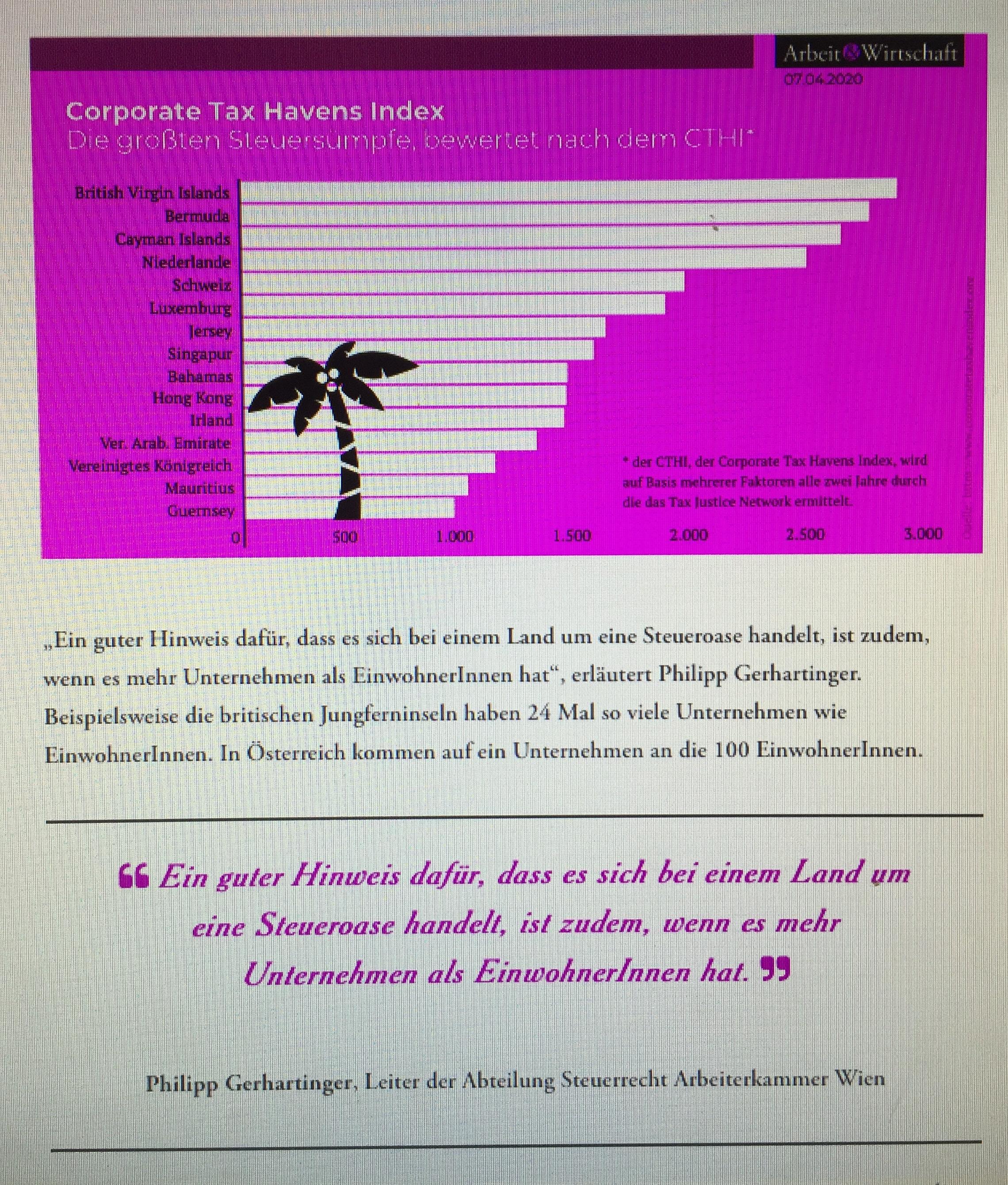 """Konzerne sind schneller im Ausnützen von Steuerschlupflöchern, -oasen und vor allem -sümpfen, als diese von Staaten gestopft oder trockengelegt werden. Die so entgangenen Mittel gehen zu Lasten der ehrlichen SteuerzahlerInnen, ArbeitnehmerInnen wie KonsumentInnen. """"Weite Teile dieser Praktiken mögen zwar legal sein, legitim sind sie jedoch nicht; sie unterlaufen immer häufiger die Intentionen der Gesetzgeber"""", so Philipp Gerhartinger, Leiter der Abteilung Steuerrecht in der Arbeiterkammer Wien. Von  Heike Hausensteiner (8.4.2020 auf arbeit-wirtschaft.at); Verena Daum www.progression.at"""