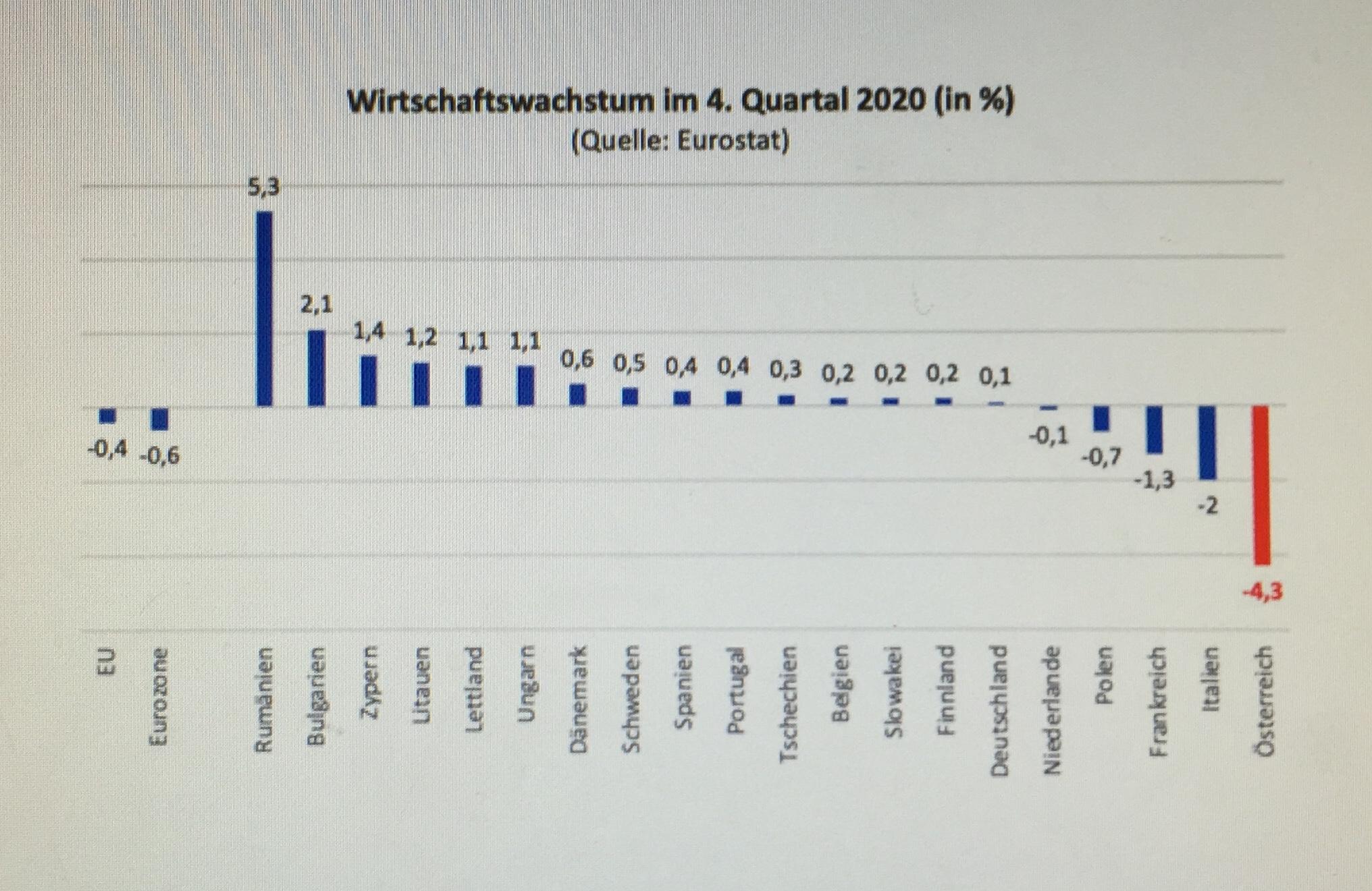 Aktualisierte und ausgeweitete EU-Schätzung zur wirtschaftlichen Entwicklung. Nirgends ist der Einbruch zuletzt auch nur annähernd so groß gewesen wie hierzulande. Das Statistikamt der Europäischen Union, Eurostat, hat eine aktualisierte und auf mehr Länder ausgeweitete Schätzung zur wirtschaftlichen Entwicklung im vierten Quartal des vergangenen Jahres vorgelegt. Österreich bleibt Schlusslicht.  Von Johannes Huber (www.diesubstanz.at, 17.2.2021); www.progression.at